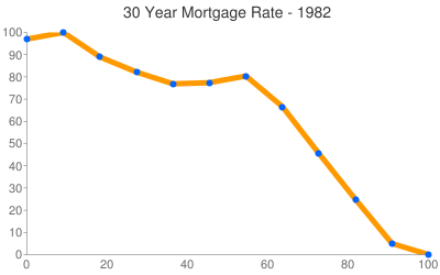 Mortgage Rates 1982